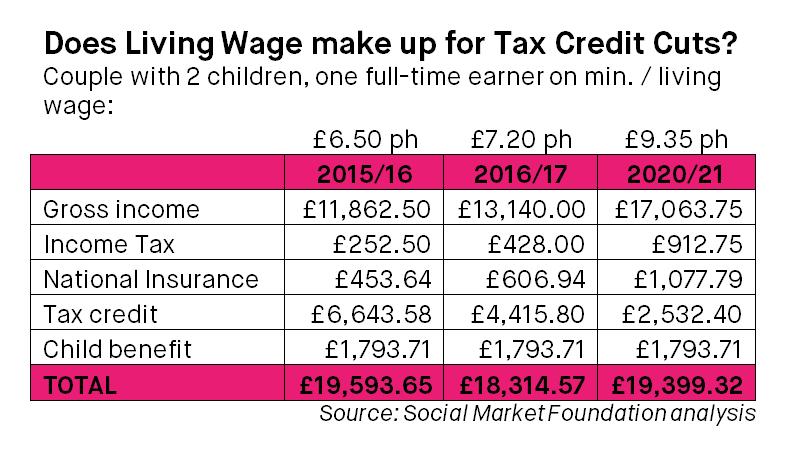 Social-Market-Foundation-blog-image-ben-living-wage-tax-credits