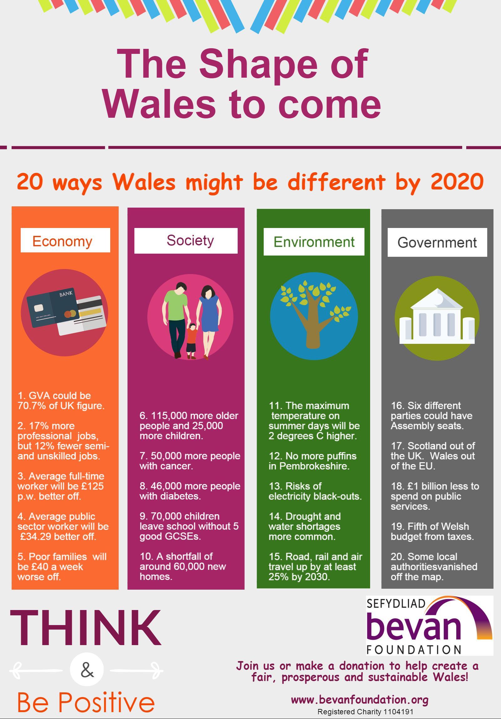 Wales 2020 Hires