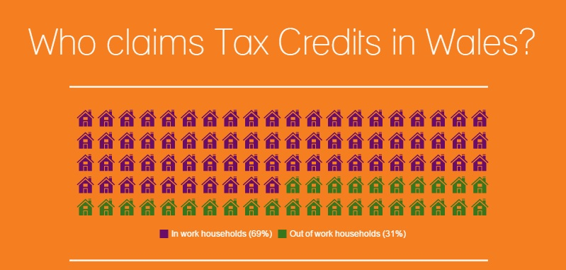 Tax Credits infographic top