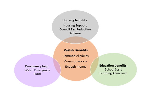 An info-graphic setting how the schemes should operate