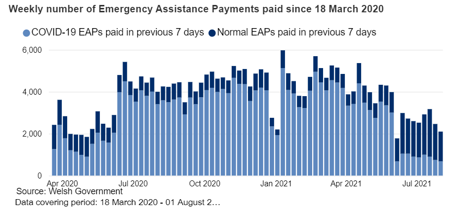 Chart showing Discretionary Assistance Fund Data